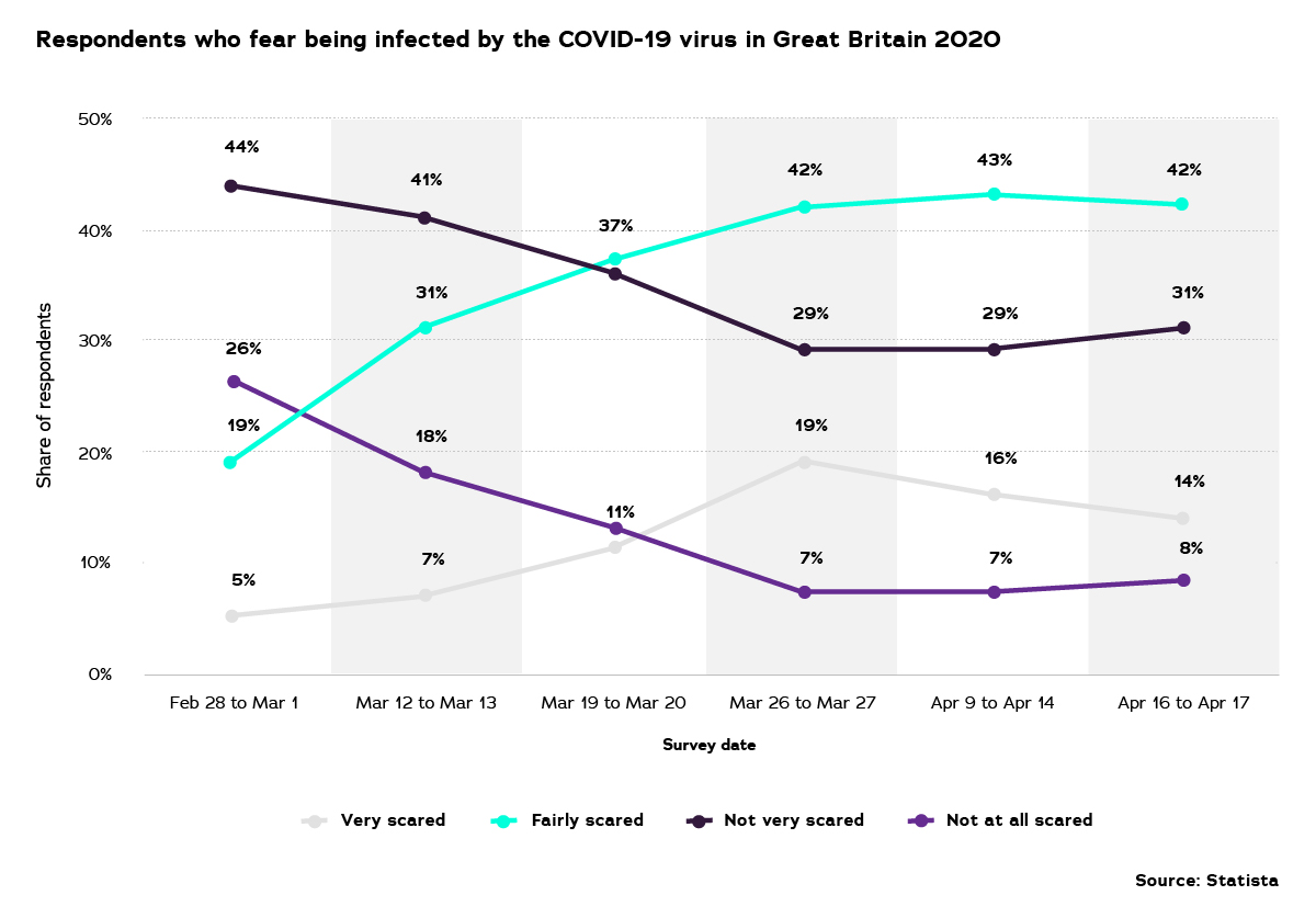 Respondents who fear being infected by the Coronavirus (COVID-19) in UK, Apr 2020